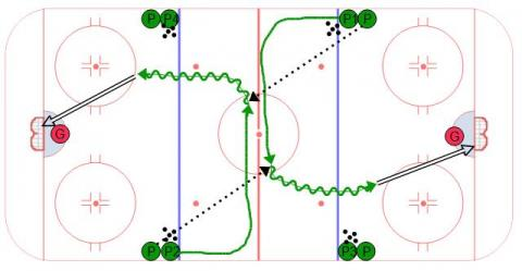 Neutral Zone Horse Shoe - Ice Hockey Drill