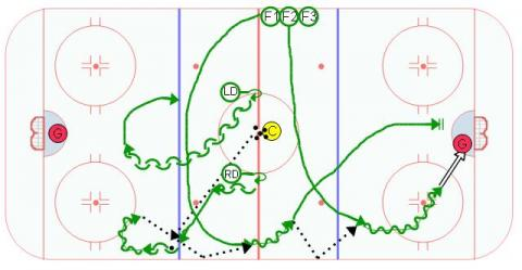 Neutral Zone Offense Double Chip