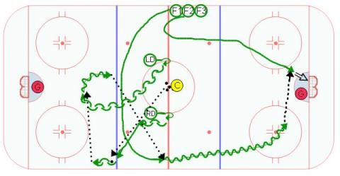 Neutral Zone Offense Swing