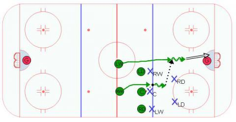 Neutral Zone Shock Neutral Zone Face Off Play