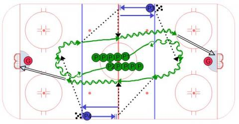 Neutral Zone Transition Warm Up
