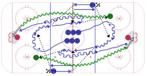 Neutral Zone Transition 1v1
