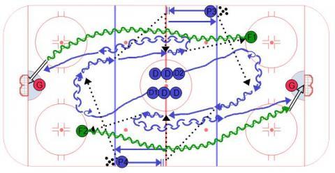 Neutral Zone Transition 1v1