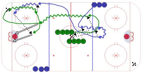 Neutral Zone Transition with High Roll - Ice Hockey Drill