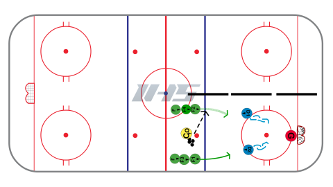 Offense to Defense 2 on 2 -Station Hockey Drill