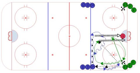 Offensive Blue Line Drill - Ice Hockey Drill