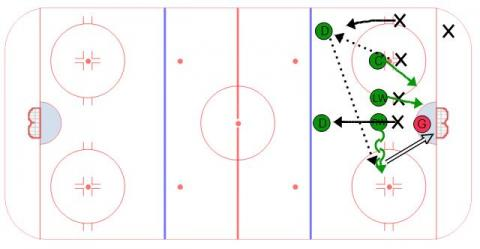 One Timer to Winger Overload - Face Off