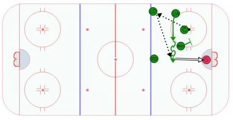 One Timer to Winger Offensive Zone Face Off