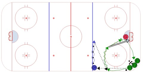 Overload Power Play Hockey Drill