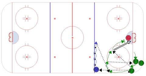 Overload Power Play Drill #2