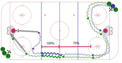 Full Ice Overspeed Skating Hockey Drill Progression #2 with Pucks