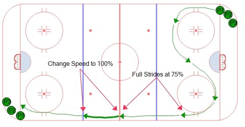 Overspeed hockey skating drill with change of speeds