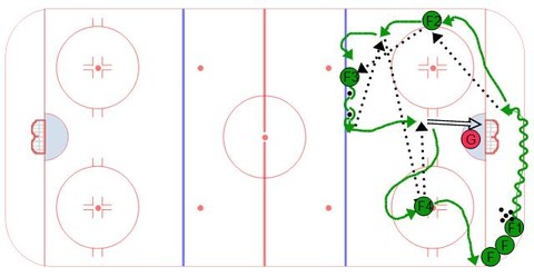 Pass and Move Quick Puck Movement Drill