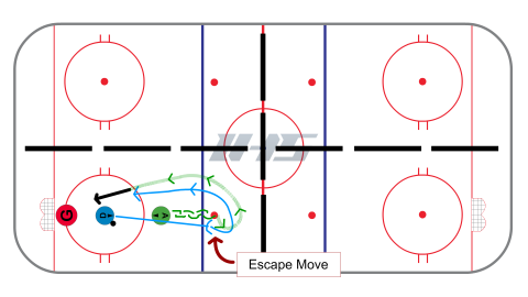 Pass, Pressure, Escape Hockey Drill