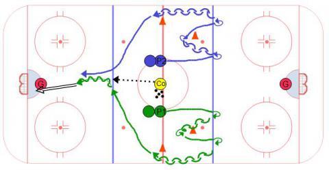 Transition Pivot Hockey Races