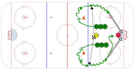 Pivot,Receive, Shoot Hockey Drill