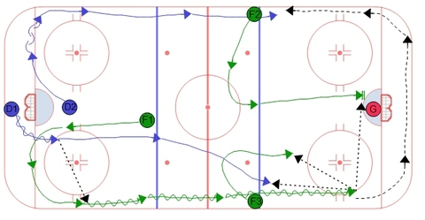 Double Swing Power Play Breakout - Skate into zone