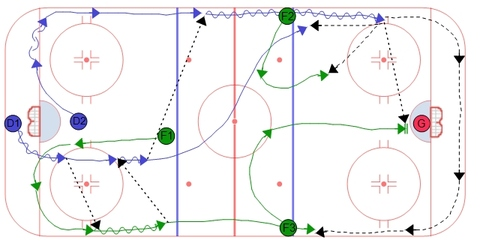 Double Swing Power Play Breakout - Hinge back to D1