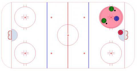 Protect IT - Ice Hockey Drill