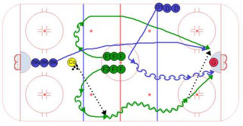 Quick Coach 2 on 1 with Backcheck - Ice Hockey Drill
