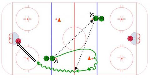 Quick Counter Open Up Hockey Drill
