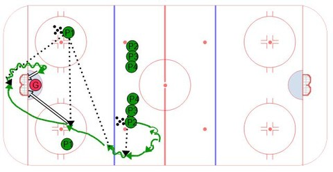 Quick Shot, Quick Stuff - Ice Hockey Drill
