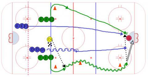Recovery 2 on 2 Ice Hockey Drill