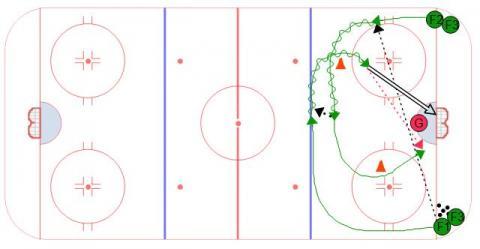 Respect 2 on 0 Hockey Goalie Drill