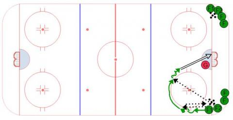 Transition Give and Go from Corner Ice Hockey Drill