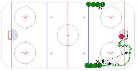 Transition Give & Go Below Goal Line - Ice Hockey Drill