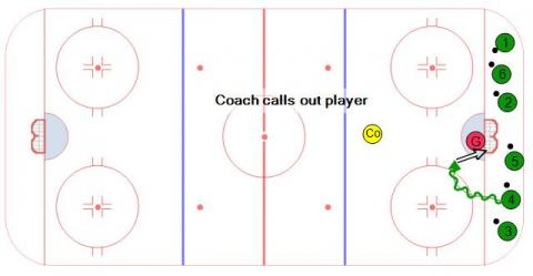 Roll Call Hockey Goalie Drill