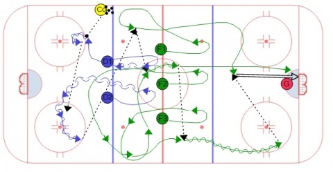 Neutral Zone Regroup Drill Diagram #2