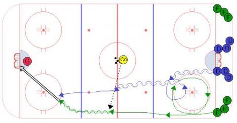 Shadow Recovery Hockey Drill