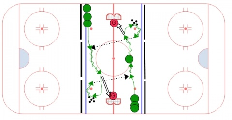 Shoot, Curl, Pass, Neutral Zone Station