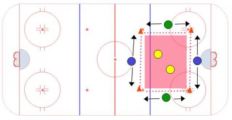 Split Passing Game - Ice Hockey Drill