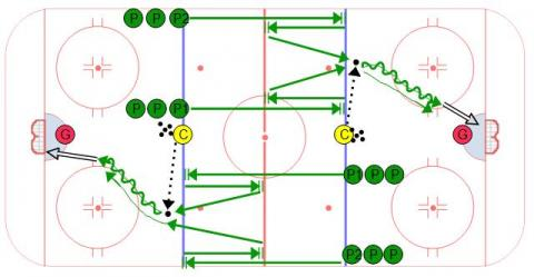 Stop and Start 1 vs. 1 skating hockey drill