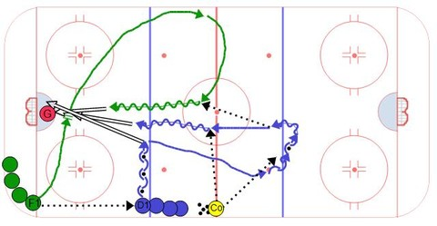 Swiss 3 Shot Transition - Ice Hockey Drill