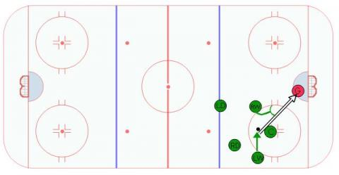 Switch Wing Offensive Zone Face Off