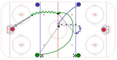 Ice Hockey Drill, Timing in Transition