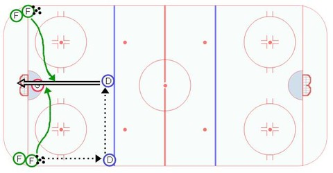 Hockey Tip Drill