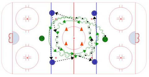 Tornado Pivot Passing Hockey Drill