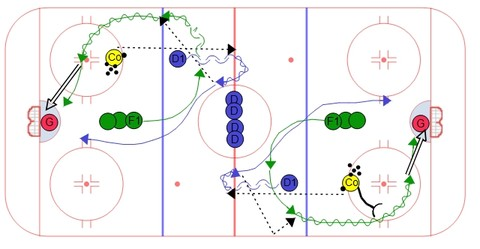 Transition Protect & Shoot Hockey Drill