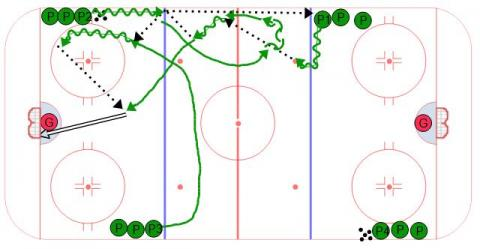 Transition Chip 2 on 0 - Ice Hockey Drill