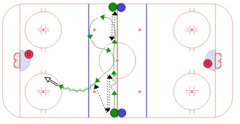 Transition Double Pass - Half Ice Warm Up Shooting Drill