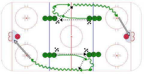 Hockey Transition Sequence #1