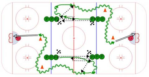 Hockey Transition Passing Sequence #3