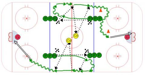Hockey Transition Passing Sequence #4