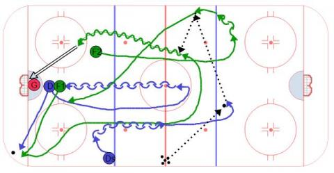 Transition Sequence Ice Hockey Drill