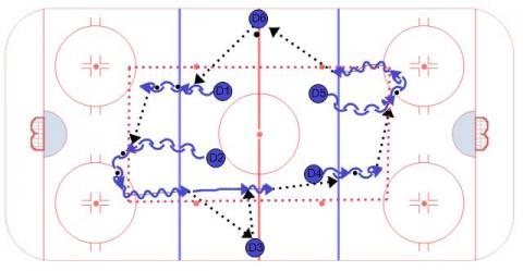 The Transition Wheel - Defensive Hockey Drill