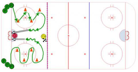 Turns and Stops Station - Ice Hockey Drill